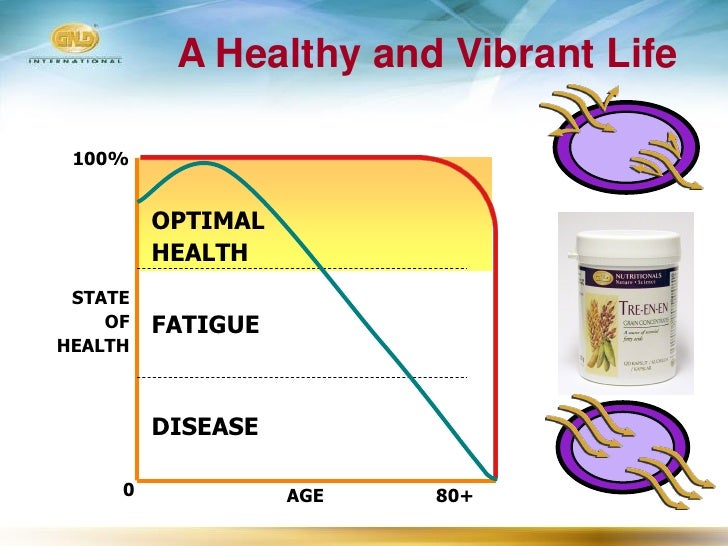 A Healthy and Vibrant Life   100%            OPTIMAL          HEALTH  STATE     OF   FATIGUE HEALTH             DISEASE   ...