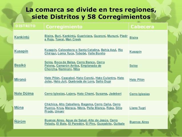 La comarca se divide en tres regiones, siete Distritos y 58 Corregimientos DISTRITO  Corregimiento  Cabecera  Kankintú  Bi...