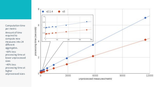 Computation time per metric Amount of time required to compute new measures into 24 different aggregates. ~60% less proces...