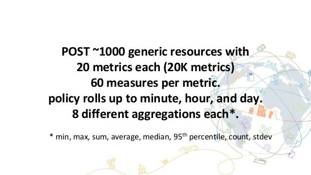 POST ~1000 generic resources with 20 metrics each (20K metrics) 60 measures per metric. policy rolls up to minute, hour, a...