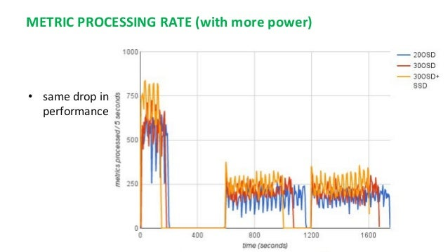 METRIC PROCESSING RATE (with more power) • same drop in performance