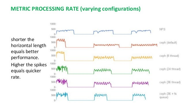 METRIC PROCESSING RATE (varying configurations) shorter the horizontal length equals better performance. Higher the spikes...