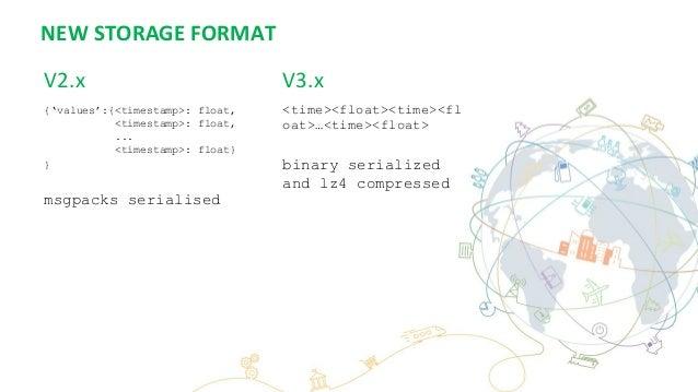 NEW STORAGE FORMAT V2.x {'values':{<timestamp>: float, <timestamp>: float, ... <timestamp>: float} } msgpacks serialised <...