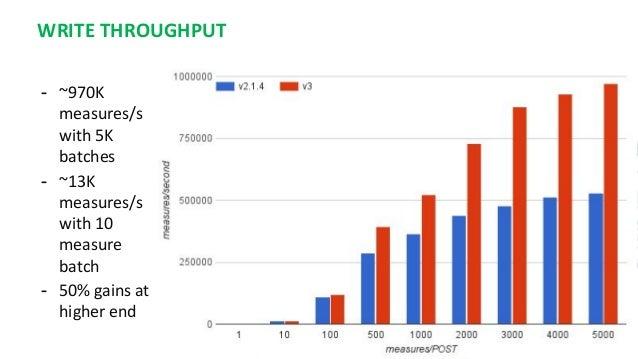 WRITE THROUGHPUT - ~970K measures/s with 5K batches - ~13K measures/s with 10 measure batch - 50% gains at higher end