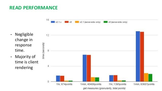 READ PERFORMANCE - Negligible change in response time. - Majority of time is client rendering