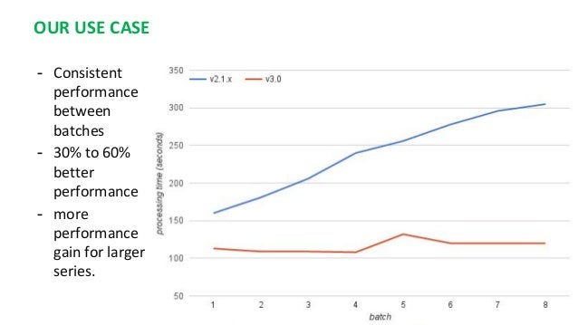 OUR USE CASE - Consistent performance between batches - 30% to 60% better performance - more performance gain for larger s...