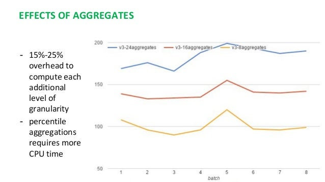 EFFECTS OF AGGREGATES - 15%-25% overhead to compute each additional level of granularity - percentile aggregations require...