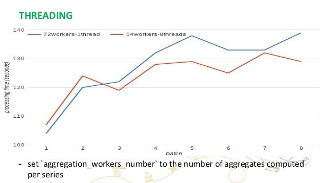 THREADING - set `aggregation_workers_number` to the number of aggregates computed per series
