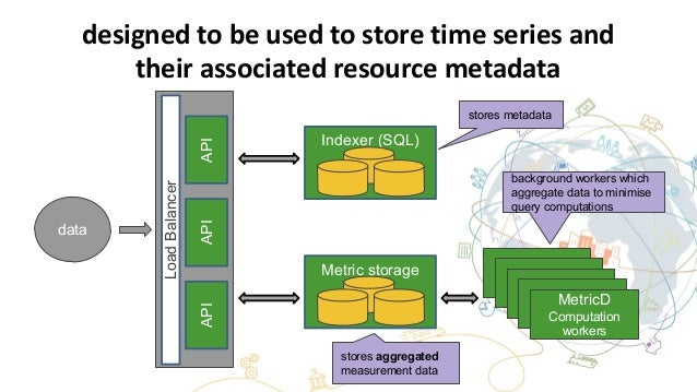 designed to be used to store time series and their associated resource metadata Metric storage (Ceph) MetricD Computation ...