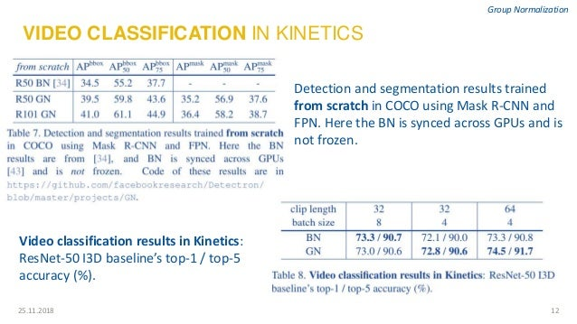 1225.11.2018 Group Normalization VIDEO CLASSIFICATION IN KINETICS Video classification results in Kinetics: ResNet-50 I3D ...