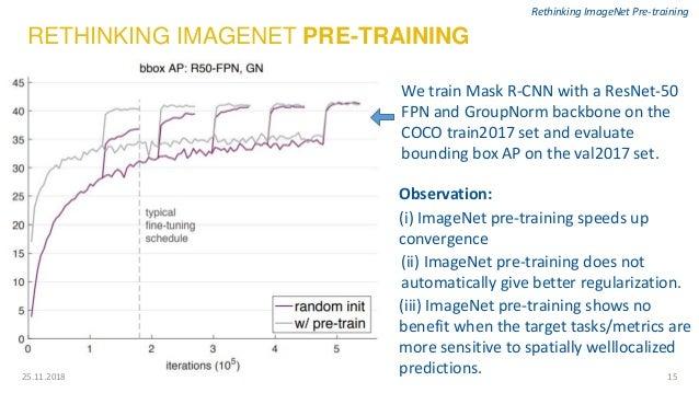 1525.11.2018 Rethinking ImageNet Pre-training RETHINKING IMAGENET PRE-TRAINING We train Mask R-CNN with a ResNet-50 FPN an...