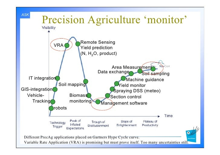 Gnss Opportunities In Precision Agriculture
