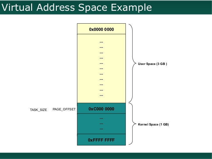 Process' Virtual Address Space in GNU/Linux