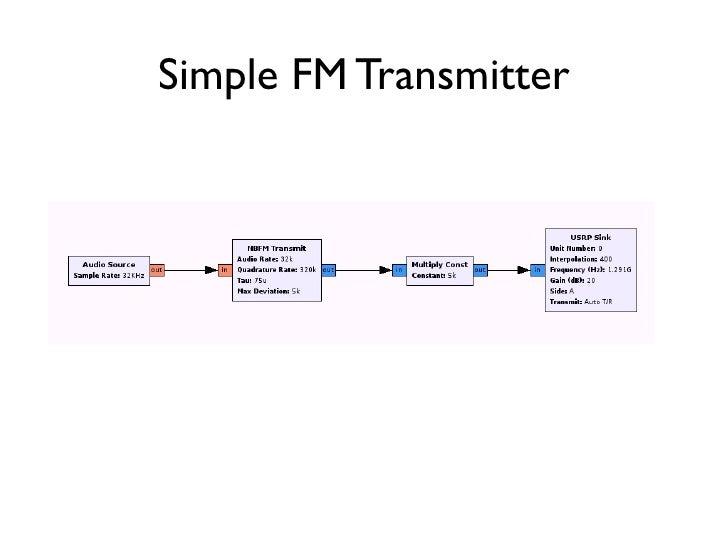 Gnu Radio Companion Examples