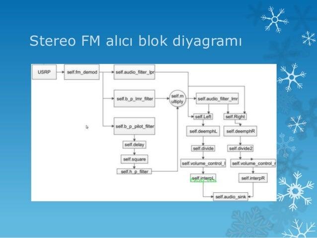 Gnu radio stereo fm receiver stereo fm alc blok diyagram yazlm arayz ccuart Images
