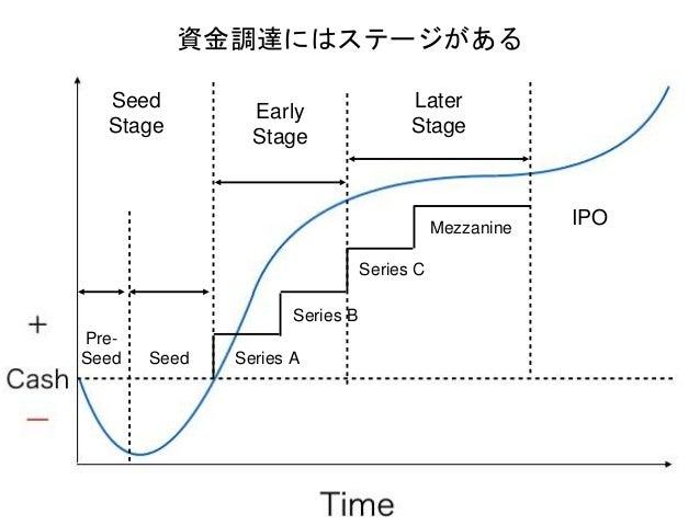 IPO Series A Series B Series C Mezzanine Early Stage Later Stage Seed Pre- Seed Seed Stage Seed Stage Early Stage (SeriesA...