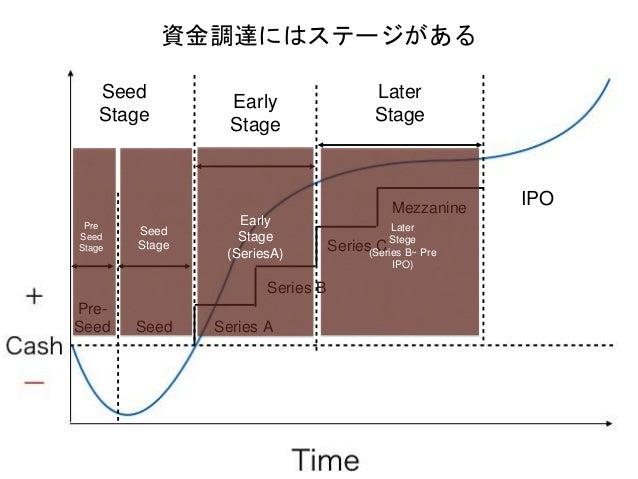 資金調達にはステージがある IPO Series A Series B Series C Mezzanine Early Stage Later Stage Seed Pre- Seed Seed Stage Seed Stage Early ...