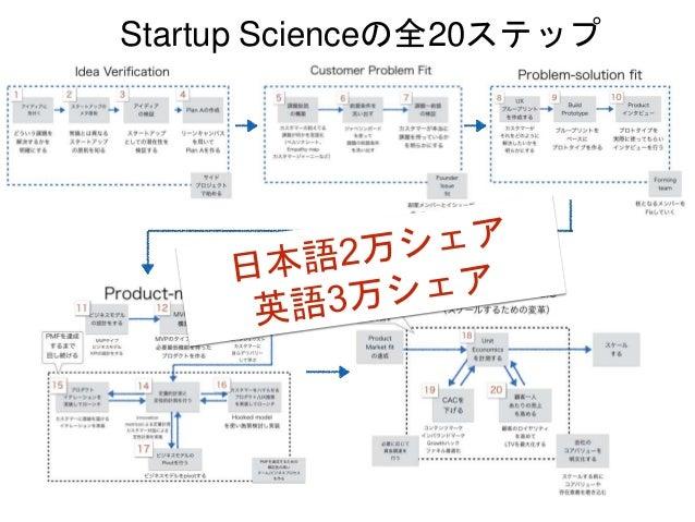 Startup Scienceの全20ステップ