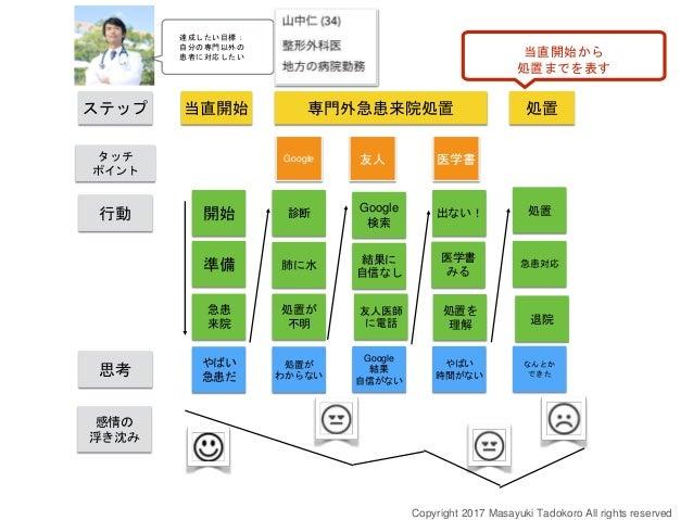創業者に必要な力 = カスタマーの目線で ストーリーをありありと語ること ができること Copyright 2018 Masayuki Tadokoro All rights reserved Startup Science 2018