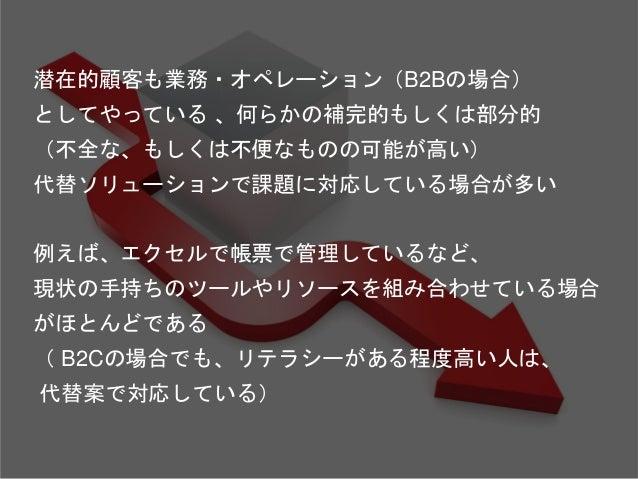 ジョブシャドーイング Copyright 2018 Masayuki Tadokoro All rights reserved 代替案に対する 不全(不満、不便、不安、非効率) を明らかにする方法