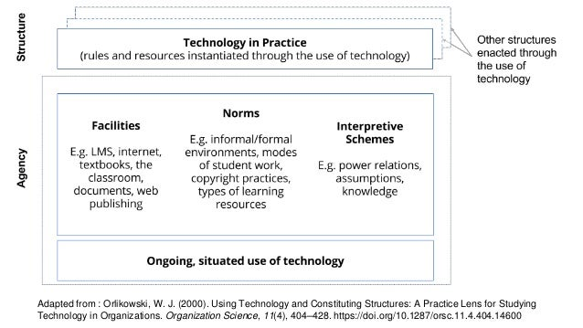 Adapted from : Orlikowski, W. J. (2000). Using Technology and Constituting Structures: A Practice Lens for Studying Techno...