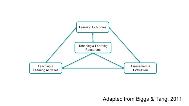 Teaching & Learning Activities Learning Outcomes Assessment & Evaluation Adapted from Biggs & Tang, 2011 Teaching & Learni...