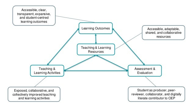 Teaching & Learning Activities Teaching & Learning Resources Learning Outcomes Assessment & Evaluation Accessible, clear, ...