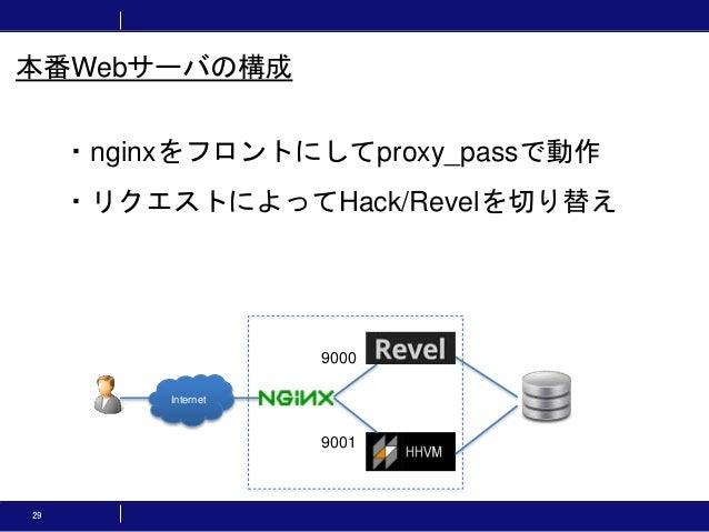 29 本番Webサーバの構成 ・nginxをフロントにしてproxy_passで動作 ・リクエストによってHack/Revelを切り替え Internet 9001 9000
