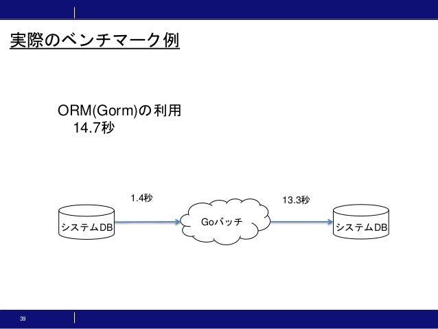 39 実際のベンチマーク例 ORM(Gorm)の利用 14.7秒 Goバッチ システムDB システムDB 1.4秒 13.3秒