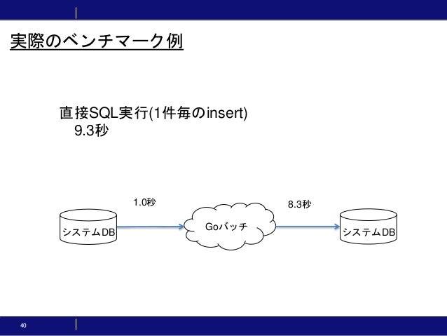 40 実際のベンチマーク例 直接SQL実行(1件毎のinsert) 9.3秒 Goバッチ システムDB システムDB 1.0秒 8.3秒
