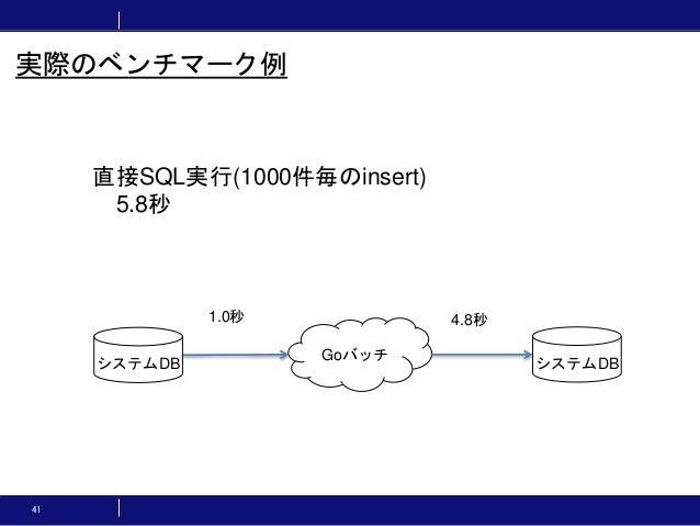 41 実際のベンチマーク例 直接SQL実行(1000件毎のinsert) 5.8秒 Goバッチ システムDB システムDB 1.0秒 4.8秒