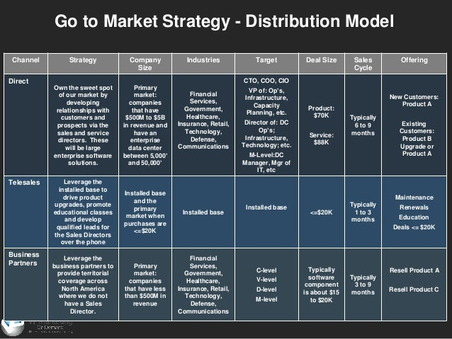 ... 7. Go To Market Strategy ...