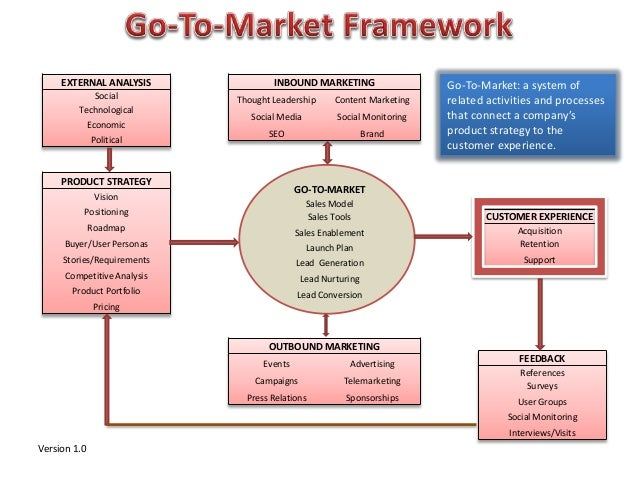 PRODUCT STRATEGY Vision Positioning Roadmap Buyer/User Personas Stories/Requirements Competitive Analysis Product Portfoli...