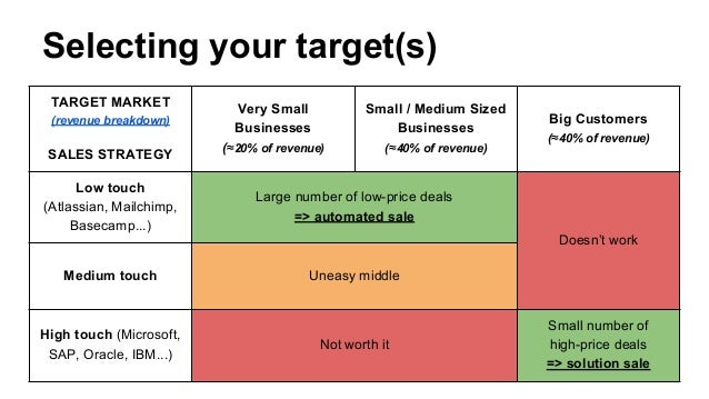 Go to-market strategy for B2B SaaS companies