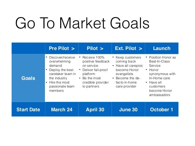 how to build a go to market strategy