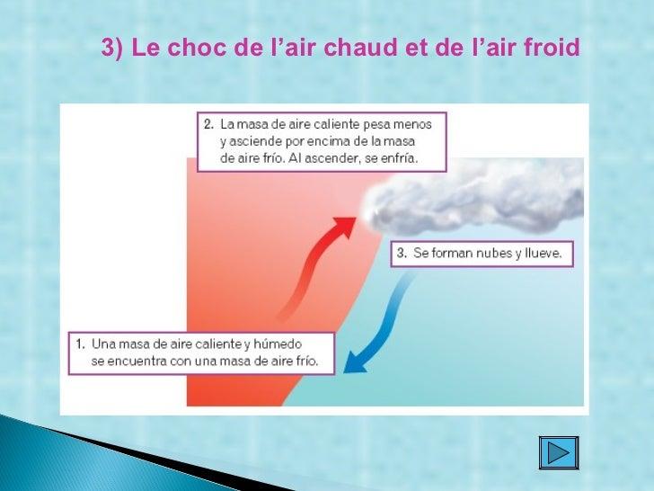 3) Le choc de l'air chaud et de l'air froid