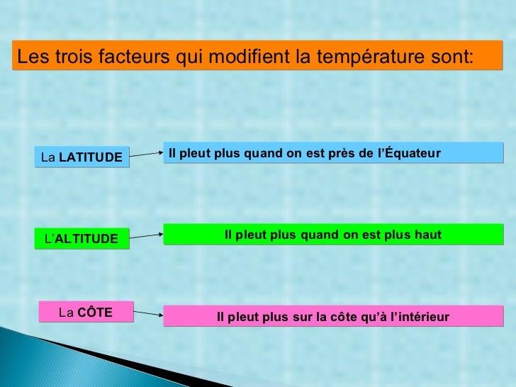 Les trois facteurs qui modifient la température sont: La  LATITUDE Il pleut plus quand on est près de l'Équateur  L' ALTIT...