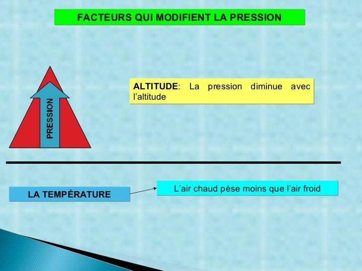 FACTEURS QUI MODIFIENT LA PRESSION ALTITUDE : La pression diminue avec l'altitude LA TEMPÉRATURE L'air chaud pèse moins qu...