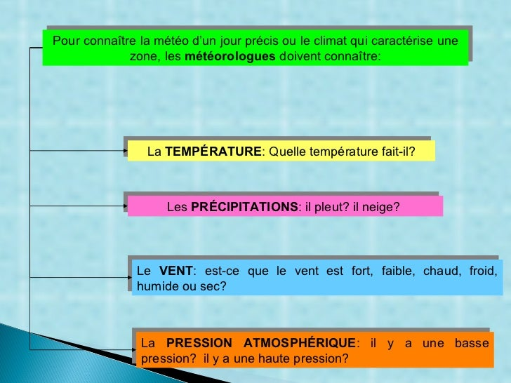 Pour connaître la météo d'un jour précis ou le climat qui caractérise une zone, les  météorologues  doivent connaître : La...