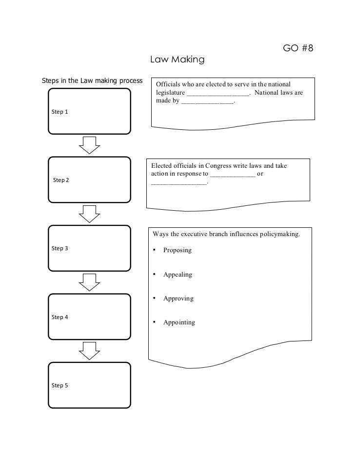 GO #8                                  Law MakingSteps in the Law making process                                   Officia...