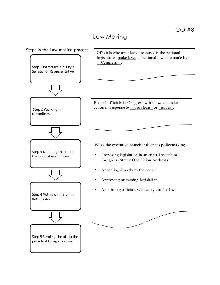 GO #8                                                          Law MakingSteps in the Law making process                  ...