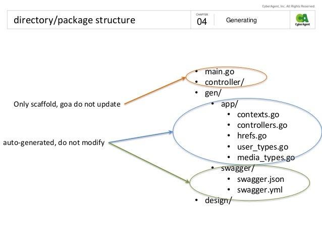 goa Design first API Generation
