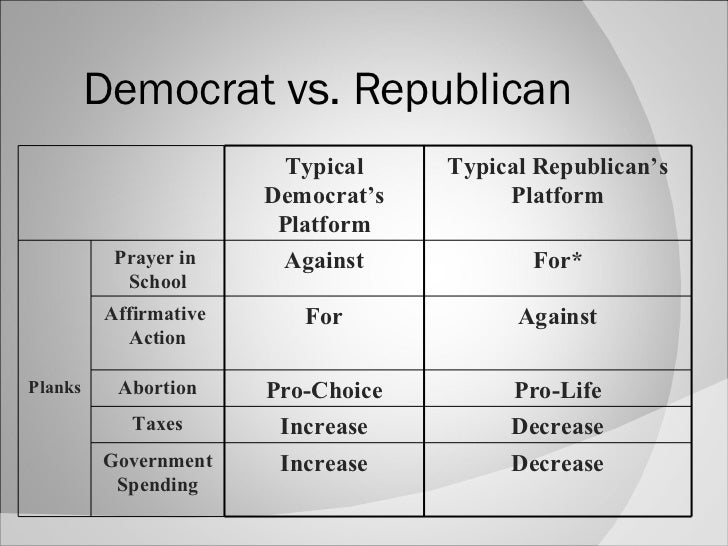 compare and contrast republican and democratic parties Compare and contrast republican and democratic parties democratic party v republican party there are two major political parties in america right now the democrats and the republicans.