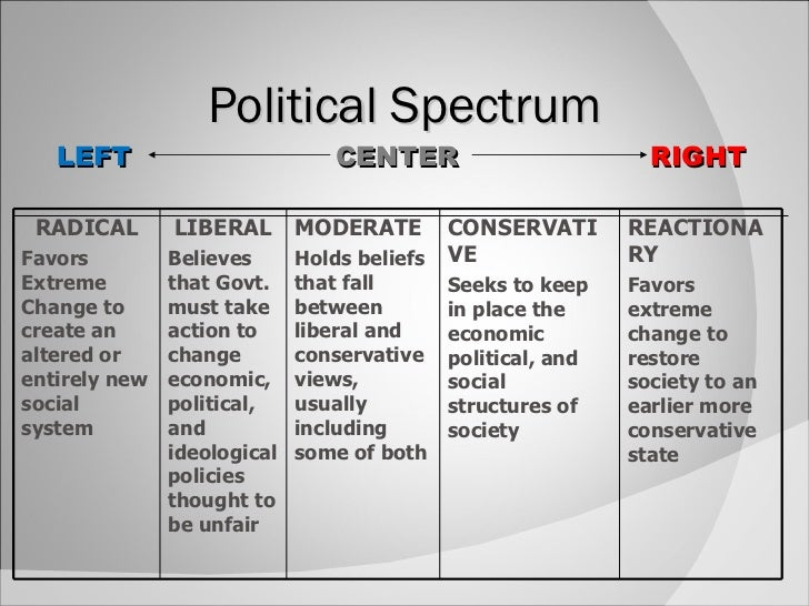 how social and economic issues are affected by the political spectrum I-----i-----i the political spectrum study guide political ideology: a consistent, coherent set of belief of social, economic, and political matters.