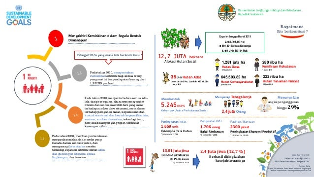 Kementerian Lingkungan Hidup dan Kehutanan Republik Indonesia Mengakhiri Kemiskinan dalam Segala Bentuk Dimanapun Pada tah...