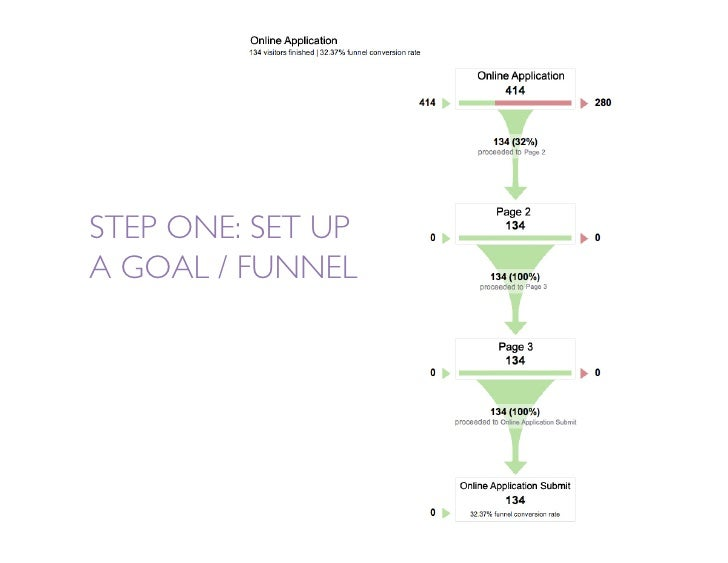 STEP ONE: SET UP A GOAL / FUNNEL