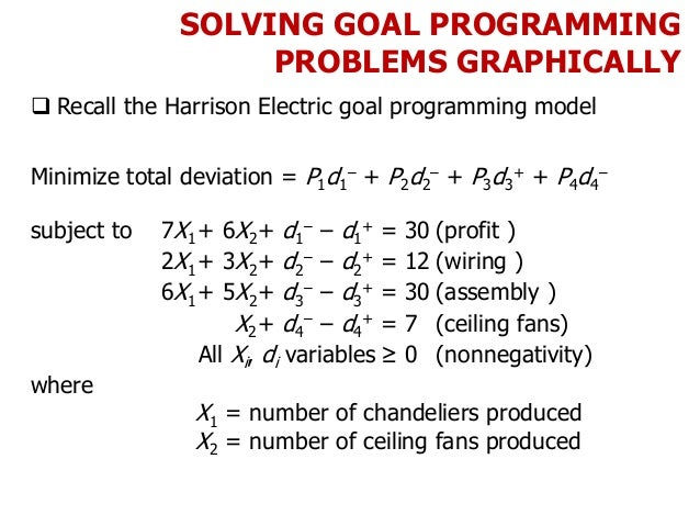 SOLVING GOAL PROGRAMMING PROBLEMS GRAPHICALLY  Recall the Harrison Electric goal programming model Minimize total deviati...