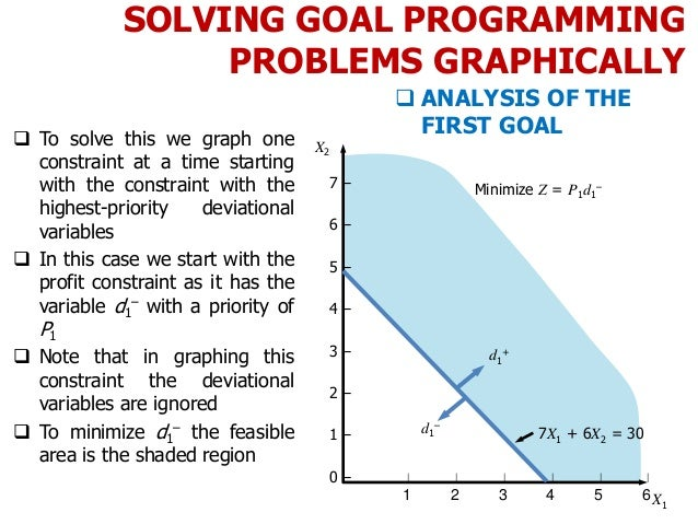 SOLVING GOAL PROGRAMMING PROBLEMS GRAPHICALLY  To solve this we graph one constraint at a time starting with the constrai...