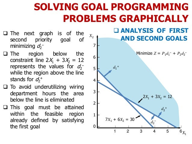 SOLVING GOAL PROGRAMMING PROBLEMS GRAPHICALLY  The next graph is of the second priority goal of minimizing d2 –  The reg...