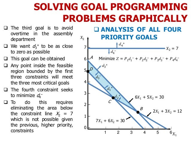 SOLVING GOAL PROGRAMMING PROBLEMS GRAPHICALLY  The third goal is to avoid overtime in the assembly department  We want d...